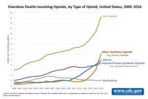 Image of overdose deaths involving opioids from 2000-2016.