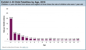 National child fatality rates by age.
