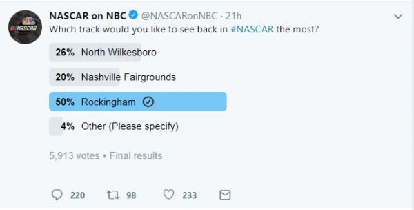 Rockingham Speedway won a recent poll asking at which track fans want to see NASCAR return.