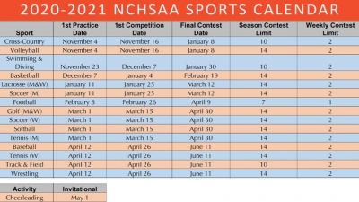 BREAKING: NCHSAA reveals new 2020-2021 schedule; football moved to February