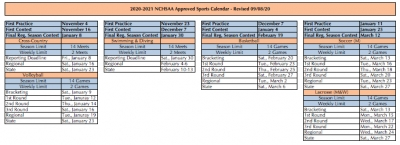 NCHSAA outlines individual sport regulations for 2020-21