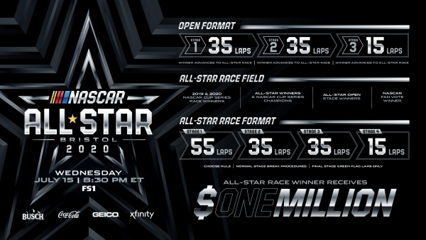 NASCAR, Bristol Motor Speedway announce format for NASCAR All-Star Race
